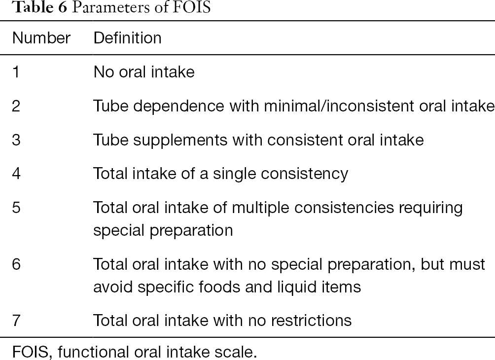 Swallowing dysfunction in patients with esophageal atresia for Table fois 6